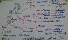ฮือฮา! เด็กป.3 เขียน Mind Map ขั้นเทพ