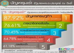 โพล87.92%หนักใจปัญหาศก.ของแพง-จี้รบ.แก้โกง