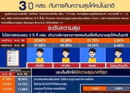 NIDAโพล3ปีคสช.ชี้ปชช.42%มีความสุขเท่าเดิม