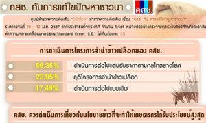 นิด้าโพล ชี้ปชช.56.35 %เห็นว่า คสช. ควรจำนำข้าวเปลือกต่อ แต่ปรับราคาตามกลไกตลาด