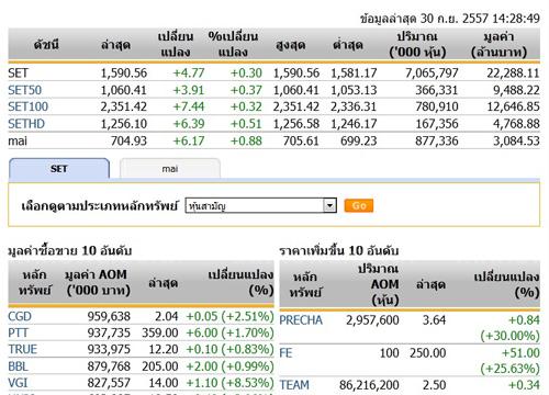 เปิดตลาดหุ้นภาคบ่ายปรับตัวเพิ่มขึ้น4.77จุด