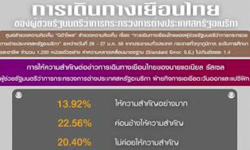 NIDAโพลคนไม่เชื่อUSAมาไทยไม่เข้าข้างฝ่ายการเมืองใด
