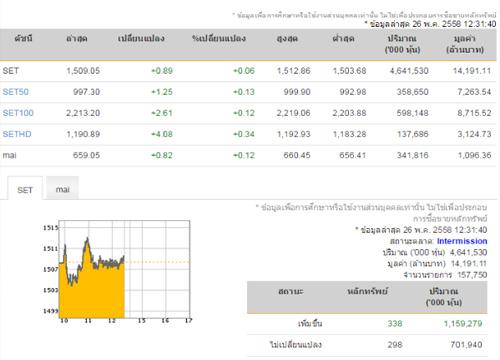 ปิดตลาดหุ้นภาคเช้า ปรับตัวเพิ่มขึ้น 0.89 จุด