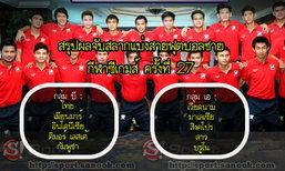 แข้งไทย จับติ้วร่วมกลุ่มเจ้าภาพ, อินโดฯ ศึกซีเกมส์ ครั้งที่ 27