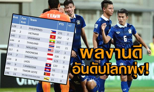 ผลงานเยี่ยม! แข้งไทย ฟีฟ่าแรงกิ้งขยับรั้งที่ 144 โลก
