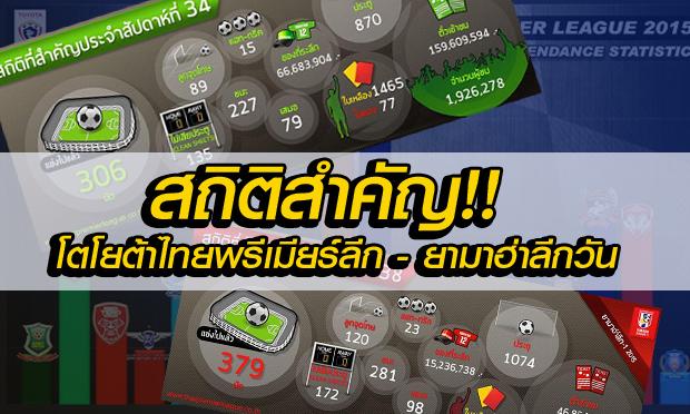ว้าว! สถิติสำคัญ หลังจบศึกไทยพรีเมียร์ลีก, ยามาฮ่าลีกวัน